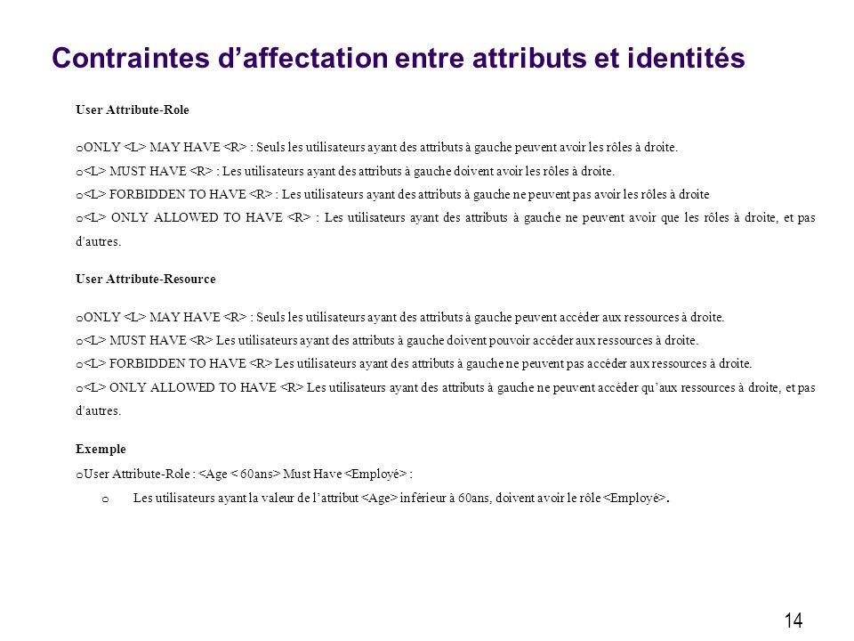 Contraintes daffectation entre attributs et identités 14 User Attribute-Role o ONLY MAY HAVE : Seuls les utilisateurs ayant des attributs à gauche peuvent avoir les rôles à droite.