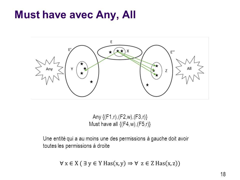 Must have avec Any, All 18 Any {(F1,r),(F2,w),(F3,r)} Must have all {(F4,w),(F5,r)} Une entité qui a au moins une des permissions à gauche doit avoir toutes les permissions à droite