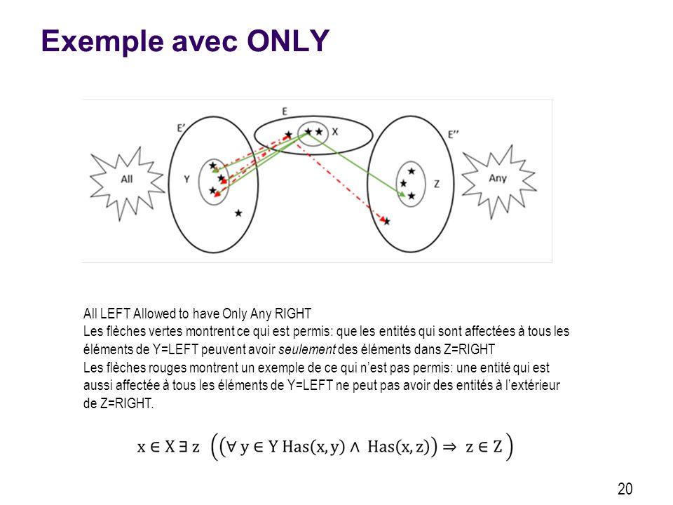 Exemple avec ONLY 20 All LEFT Allowed to have Only Any RIGHT Les flèches vertes montrent ce qui est permis: que les entités qui sont affectées à tous les éléments de Y=LEFT peuvent avoir seulement des éléments dans Z=RIGHT Les flèches rouges montrent un exemple de ce qui nest pas permis: une entité qui est aussi affectée à tous les éléments de Y=LEFT ne peut pas avoir des entités à lextérieur de Z=RIGHT.