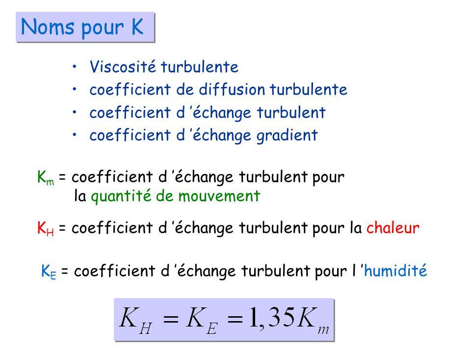 Noms pour K Viscosité turbulente coefficient de diffusion turbulente coefficient d échange turbulent coefficient d échange gradient K m = coefficient d échange turbulent pour la quantité de mouvement K H = coefficient d échange turbulent pour la chaleur K E = coefficient d échange turbulent pour l humidité