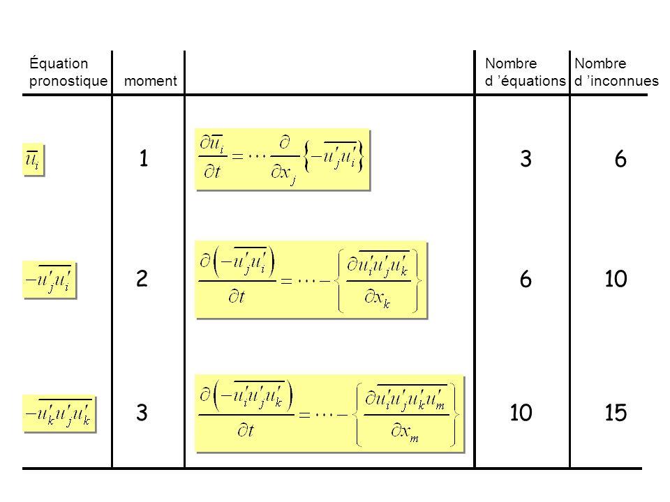 Équation pronostique moment Nombre d équations Nombre d inconnues 3 6 10 6 15 1 2 3