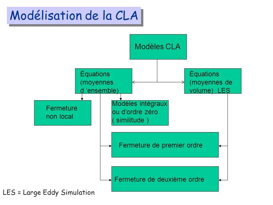 Modélisation de la CLA Modèles CLA Équations (moyennes d ensemble) Équations (moyennes de volume) LES Fermeture non local Modèles intégraux ou dordre zéro ( similitude ) Fermeture de premier ordre Fermeture de deuxième ordre LES = Large Eddy Simulation