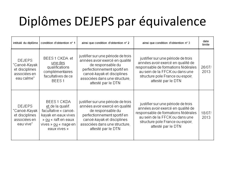 Diplômes DEJEPS par équivalence DEJEPS