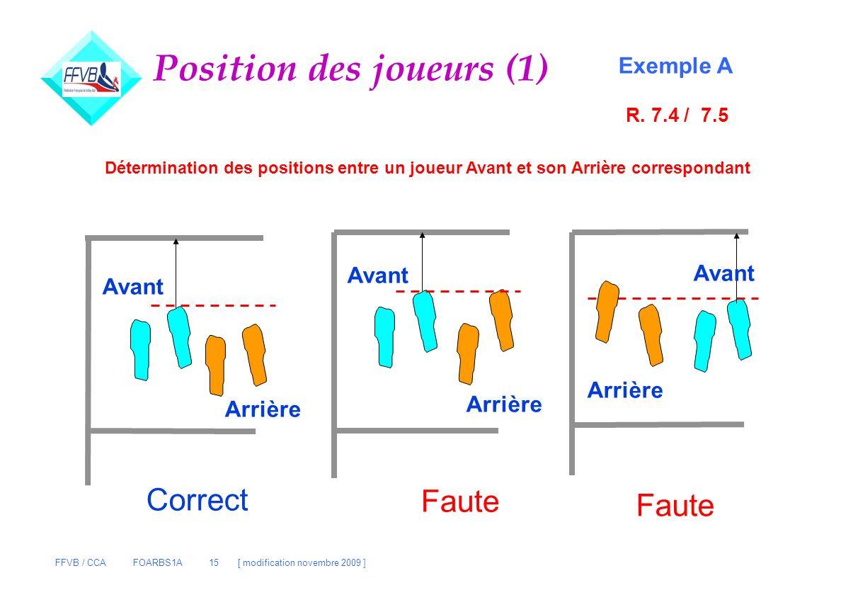 FFVB / CCA FOARBS1A 15 [ modification novembre 2009 ] Position des joueurs (1) Exemple A Avant Arrière Avant Arrière Avant Arrière Correct Faute Déter