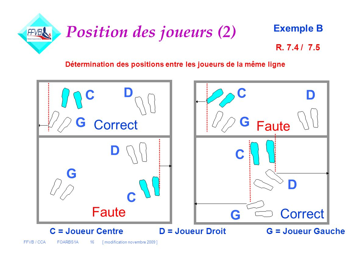 FFVB / CCA FOARBS1A 16 [ modification novembre 2009 ] Position des joueurs (2) Exemple B Correct Faute Détermination des positions entre les joueurs d