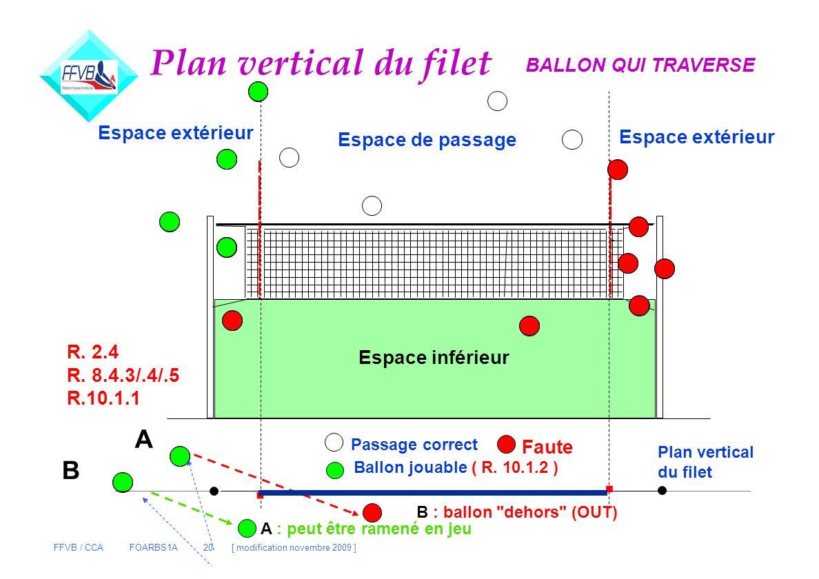 FFVB / CCA FOARBS1A 20 [ modification novembre 2009 ] Plan vertical du filet Espace de passage Espace extérieur Espace inférieur.. Passage correct Fau