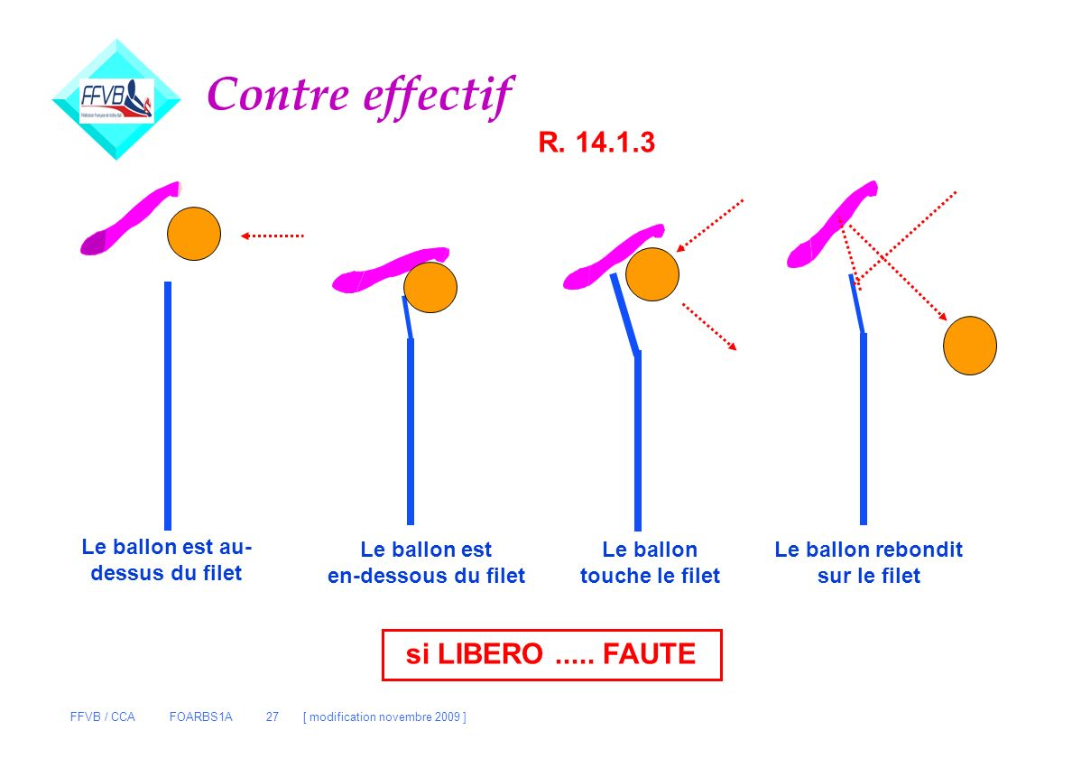 FFVB / CCA FOARBS1A 27 [ modification novembre 2009 ] Contre effectif R. 14.1.3 Le ballon est au- dessus du filet Le ballon est en-dessous du filet Le