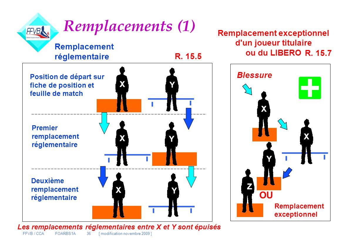 FFVB / CCA FOARBS1A 36 [ modification novembre 2009 ] Remplacements (1) R. 15.5 X YY Y Y Y X Position de départ sur fiche de position et feuille de ma