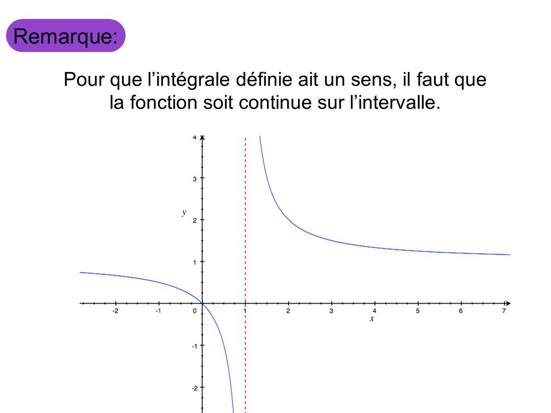 Aujourdhui, nous avons vu Intégrale définie Somme de Riemann Théorème fondamental du calcul