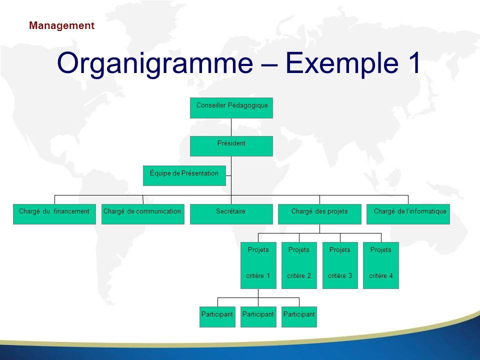 Organigramme – Exemple 1 Équipe de Présentation Chargé du financementChargé de communicationSecrétaire Participant Projets critère 1 Projets critère 2