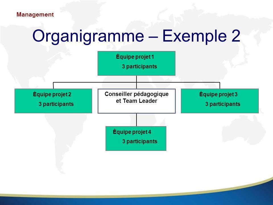 Organigramme – Exemple 2 Équipe projet 2 3 participants Équipe projet 4 3 participants Conseiller pédagogique et Team Leader Équipe projet 3 3 partici