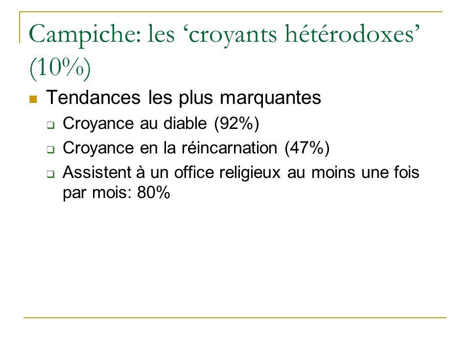 Campiche: les croyants hétérodoxes (10%) Tendances les plus marquantes Croyance au diable (92%) Croyance en la réincarnation (47%) Assistent à un office religieux au moins une fois par mois: 80%