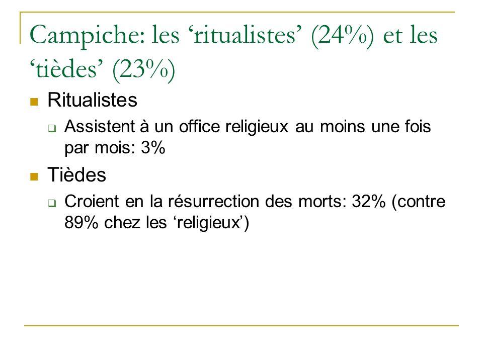 Campiche: les ritualistes (24%) et les tièdes (23%) Ritualistes Assistent à un office religieux au moins une fois par mois: 3% Tièdes Croient en la résurrection des morts: 32% (contre 89% chez les religieux)