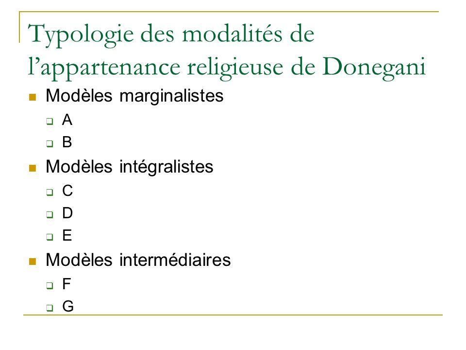 Typologie des modalités de lappartenance religieuse de Donegani Modèles marginalistes A B Modèles intégralistes C D E Modèles intermédiaires F G