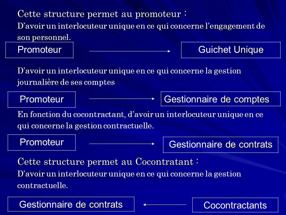 Cette structure permet au promoteur : Davoir un interlocuteur unique en ce qui concerne lengagement de son personnel.