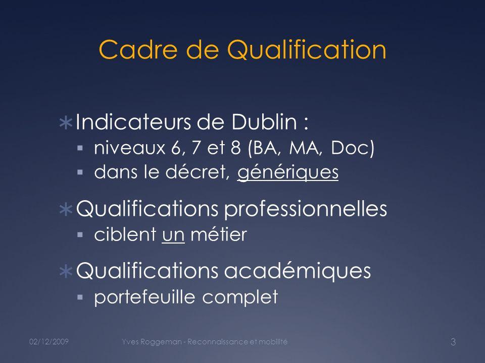 Cadre de Qualification Indicateurs de Dublin : niveaux 6, 7 et 8 (BA, MA, Doc) dans le décret, génériques Qualifications professionnelles ciblent un métier Qualifications académiques portefeuille complet 02/12/2009Yves Roggeman - Reconnaissance et mobilité 3