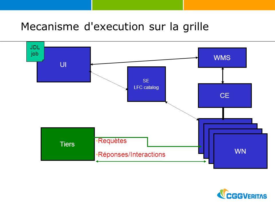 Site 1 Site 4 Site …Site n Site 2Site 3 Tiers UI Box 1 WN Requètes WMS CE Réponses/Interactions JDL job SE LFC catalog Mecanisme d execution sur la grille
