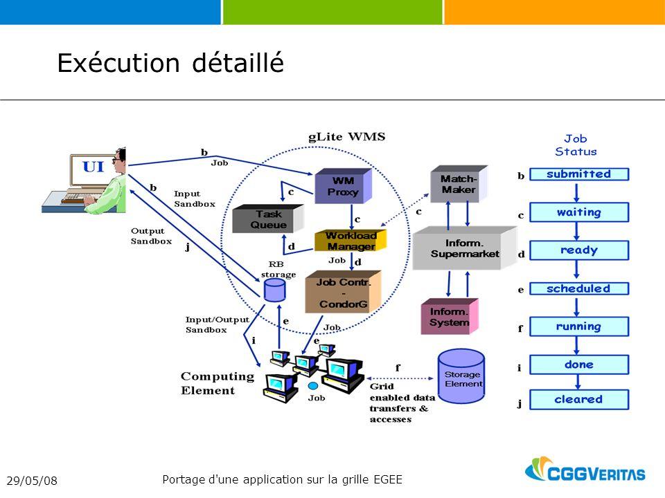 Exécution détaillé 29/05/08 Portage d une application sur la grille EGEE
