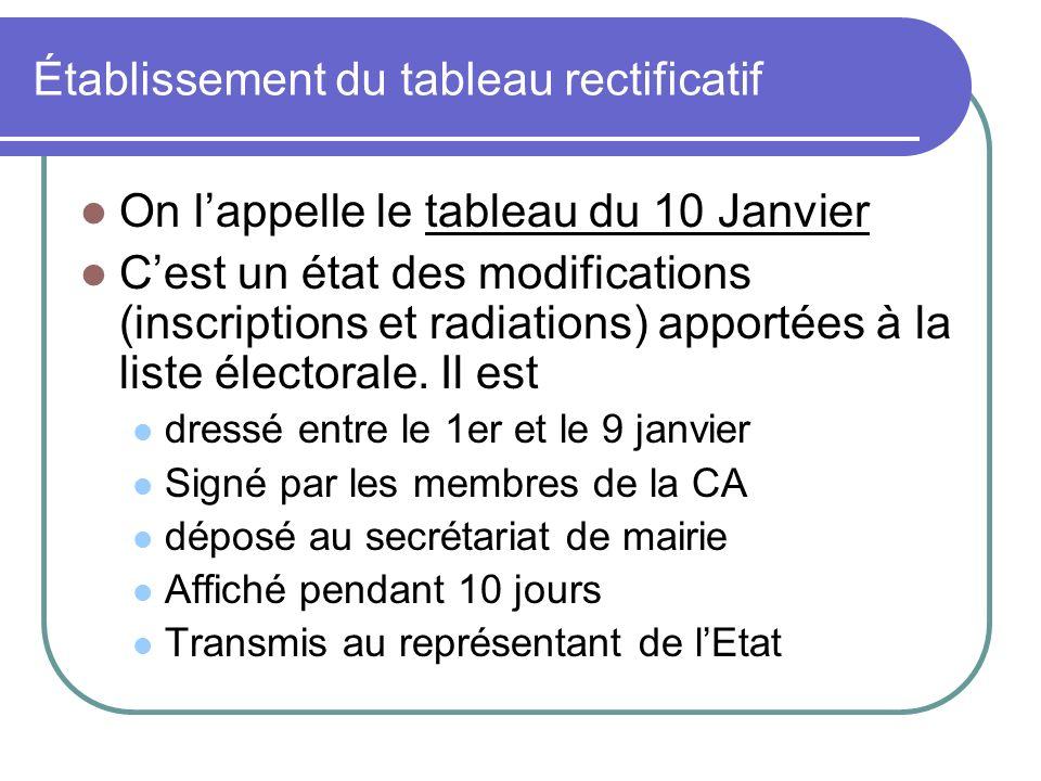 Établissement du tableau rectificatif On lappelle le tableau du 10 Janvier Cest un état des modifications (inscriptions et radiations) apportées à la liste électorale.