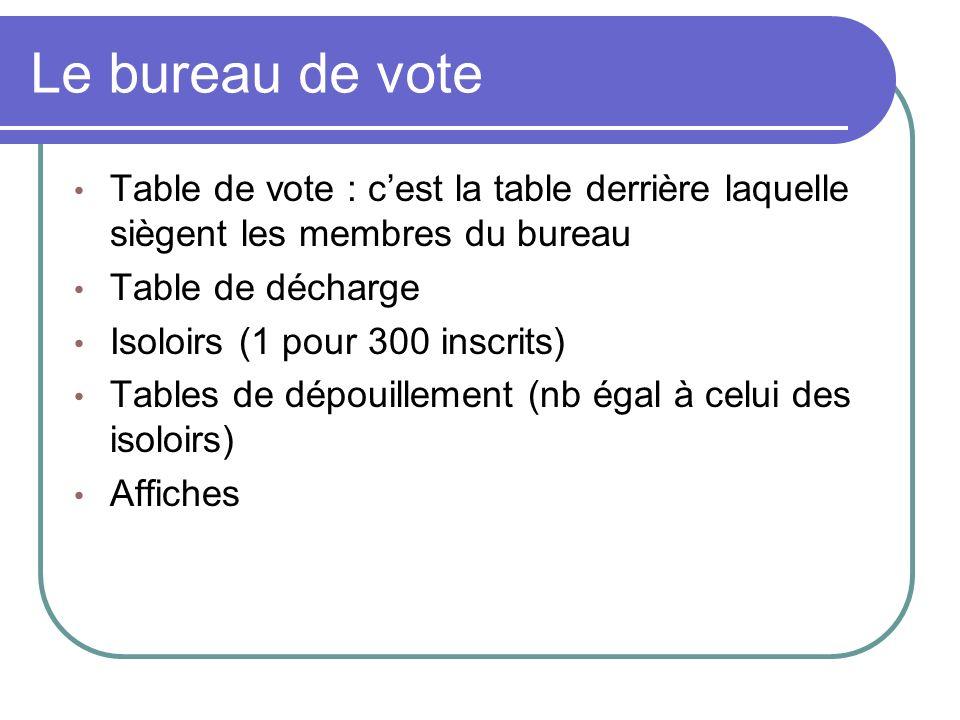Le bureau de vote Table de vote : cest la table derrière laquelle siègent les membres du bureau Table de décharge Isoloirs (1 pour 300 inscrits) Tables de dépouillement (nb égal à celui des isoloirs) Affiches