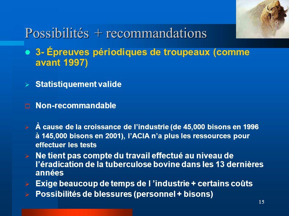 15 Possibilités + recommandations 3- Épreuves périodiques de troupeaux (comme avant 1997) Statistiquement valide Non-recommandable À cause de la croissance de lindustrie (de 45,000 bisons en 1996 à 145,000 bisons en 2001), lACIA na plus les ressources pour effectuer les tests Ne tient pas compte du travail effectué au niveau de léradication de la tuberculose bovine dans les 13 dernières années Exige beaucoup de temps de l industrie + certains coûts Possibilités de blessures (personnel + bisons)