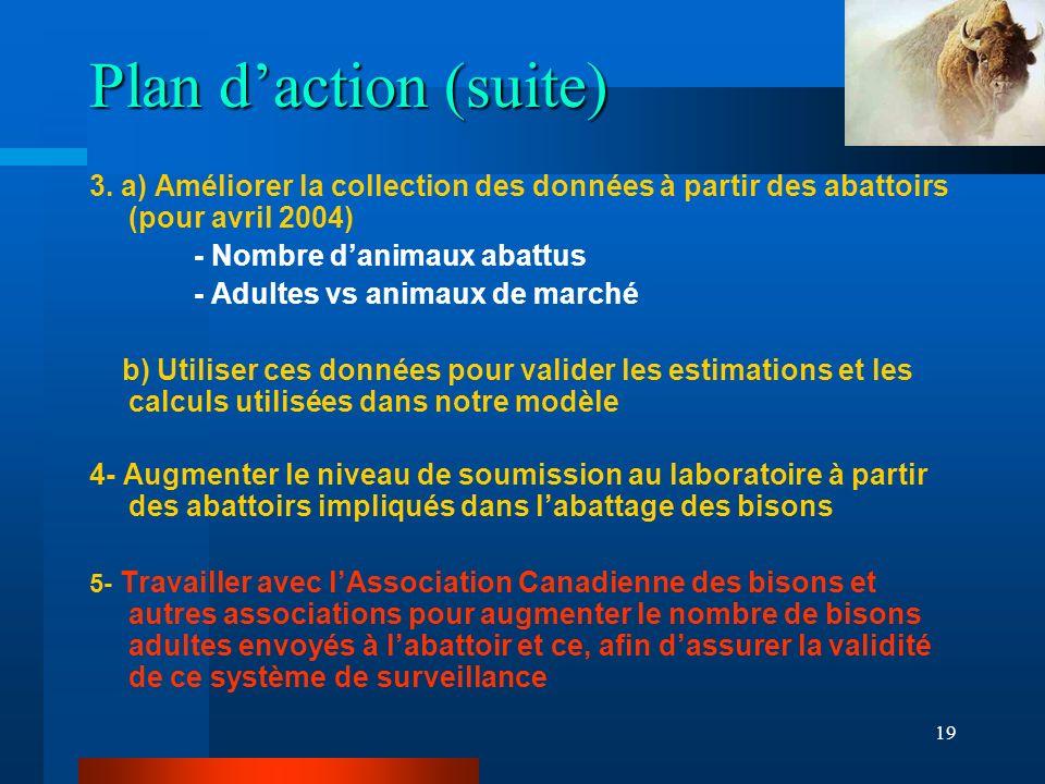 19 Plan daction (suite) 3.