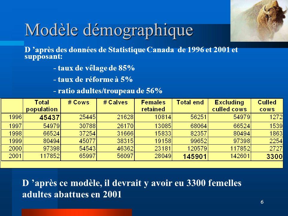 6 Modèle démographique D après ce modèle, il devrait y avoir eu 3300 femelles adultes abattues en 2001 D après des données de Statistique Canada de 1996 et 2001 et supposant: - taux de vêlage de 85% - taux de réforme à 5% - ratio adultes/troupeau de 56%