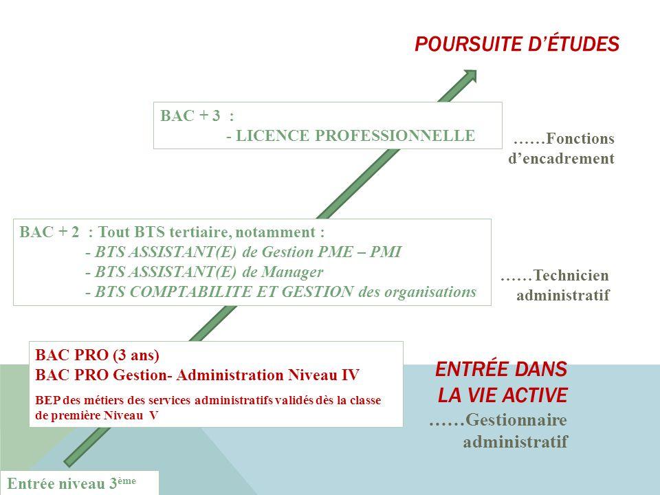 Entrée niveau 3 ème ENTRÉE DANS LA VIE ACTIVE ……Gestionnaire administratif ……Technicien administratif BAC PRO (3 ans) BAC PRO Gestion- Administration