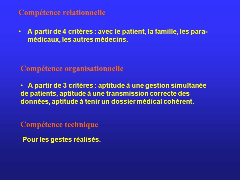 Compétence relationnelle A partir de 4 critères : avec le patient, la famille, les para- médicaux, les autres médecins. Compétence organisationnelle A