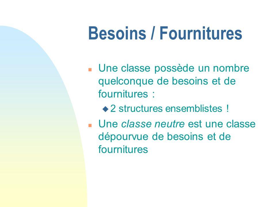 Besoins / Fournitures n Une classe possède un nombre quelconque de besoins et de fournitures : u 2 structures ensemblistes .