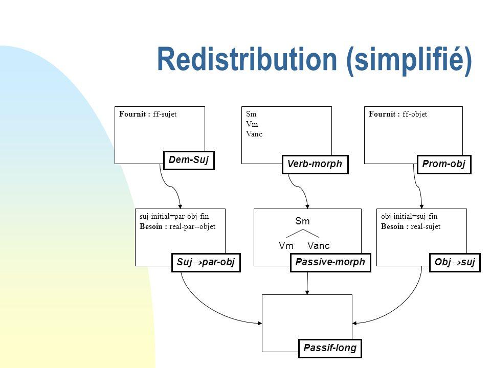 Redistribution (simplifié) Fournit : ff-sujet Dem-Suj Fournit : ff-objetSm Vm Vanc suj-initial=par-obj-fin Besoin : real-par--objet Passif-long Prom-o