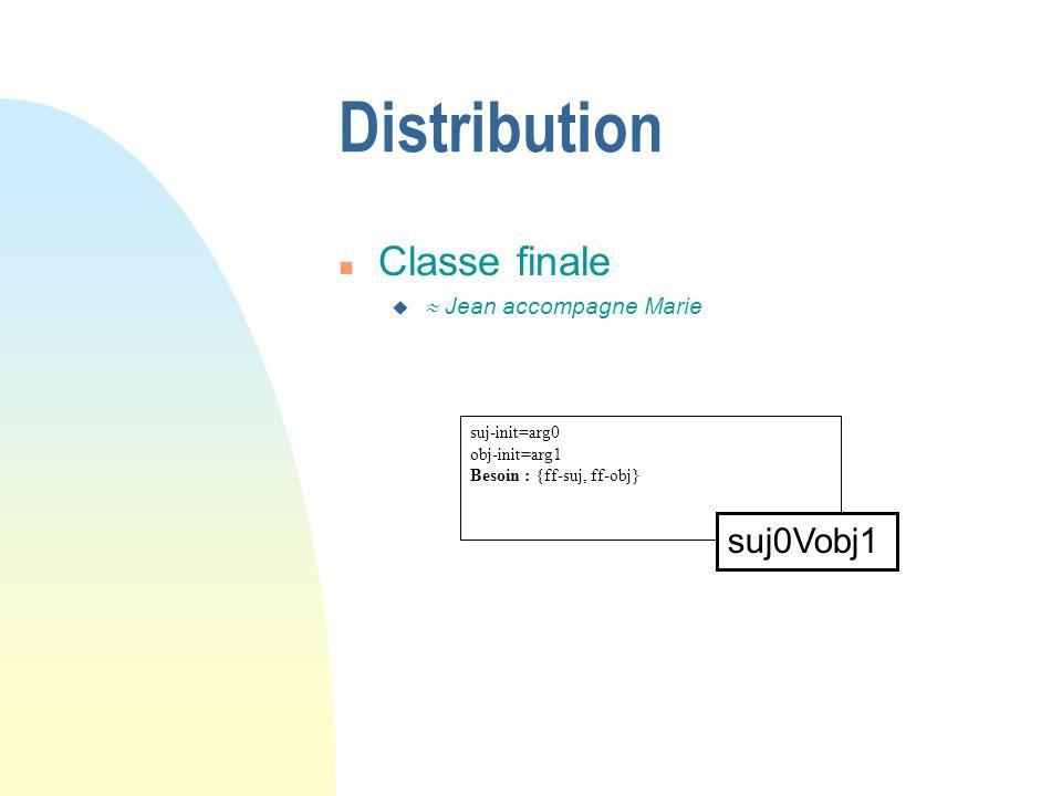 Distribution n Classe finale u Jean accompagne Marie suj-init=arg0 obj-init=arg1 Besoin : {ff-suj, ff-obj} suj0Vobj1