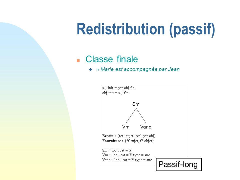 Redistribution (passif) suj-init = par-obj-fin obj-init = suj-fin Besoin : {real-sujet, real-par-obj} Fourniture : {ff-sujet, ff-objet} Sm :: loc : cat = S Vm :: loc : cat = V type = anc Vanc :: loc : cat = V type = anc Passif-long Sm VmVanc n Classe finale u Marie est accompagnée par Jean