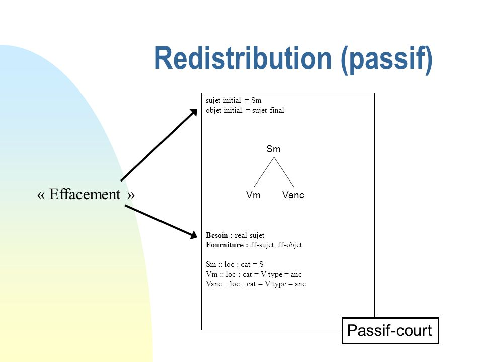 Redistribution (passif) sujet-initial = Sm objet-initial = sujet-final Besoin : real-sujet Fourniture : ff-sujet, ff-objet Sm :: loc : cat = S Vm :: loc : cat = V type = anc Vanc :: loc : cat = V type = anc Passif-court Sm VmVanc « Effacement »