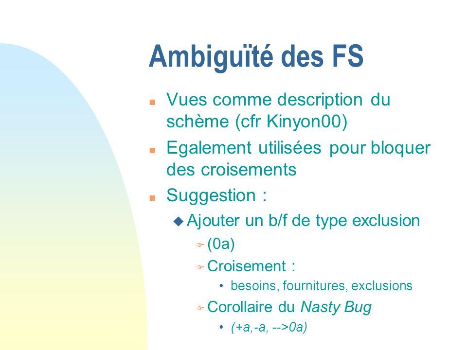 Ambiguïté des FS n Vues comme description du schème (cfr Kinyon00) n Egalement utilisées pour bloquer des croisements n Suggestion : u Ajouter un b/f de type exclusion F (0a) F Croisement : besoins, fournitures, exclusions F Corollaire du Nasty Bug (+a,-a, -->0a)