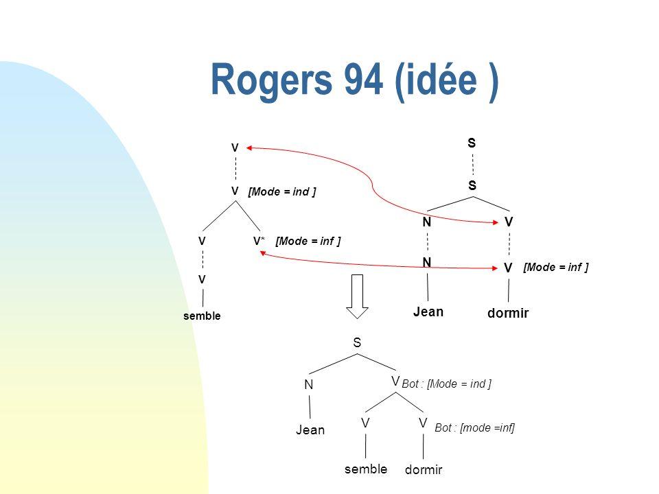 Rogers 94 (idée ) S N V V V V V* semble dormir [Mode = inf ] Jean [Mode = ind ] S N dormir Jean V VV semble Bot : [mode =inf] Bot : [Mode = ind ] S N V V