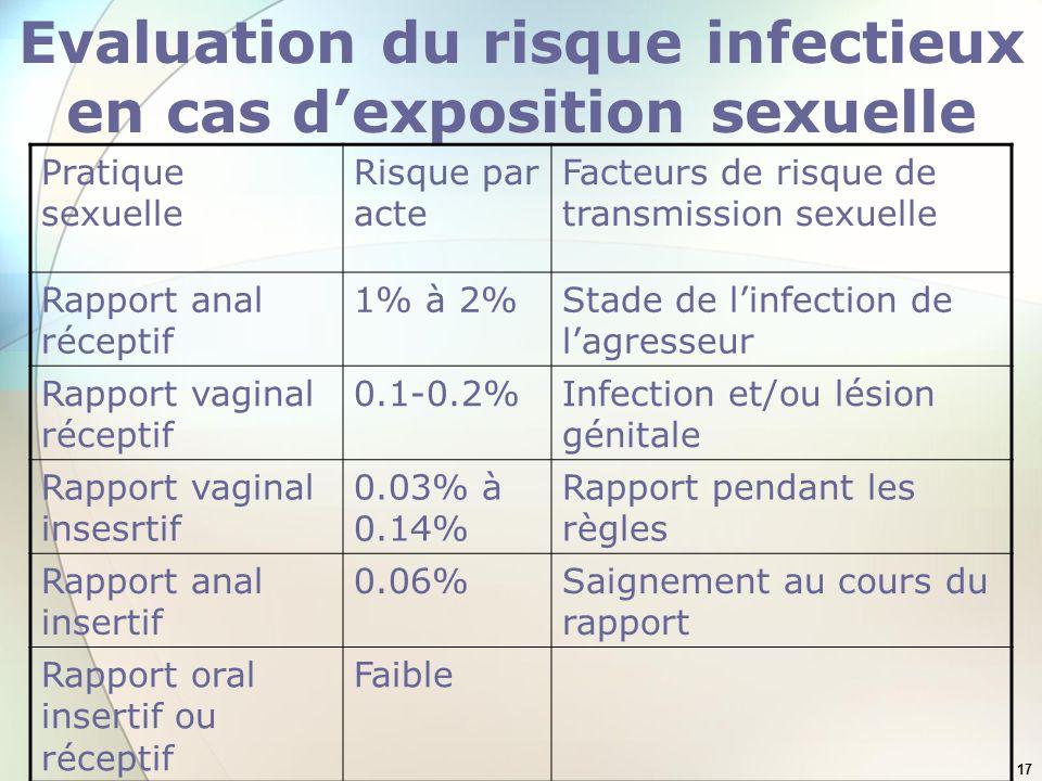 17 Evaluation du risque infectieux en cas dexposition sexuelle Pratique sexuelle Risque par acte Facteurs de risque de transmission sexuelle Rapport a