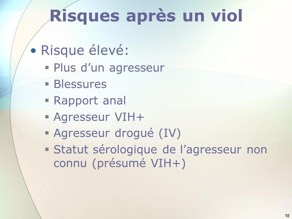 18 Risques après un viol Risque élevé: Plus dun agresseur Blessures Rapport anal Agresseur VIH+ Agresseur drogué (IV) Statut sérologique de lagresseur