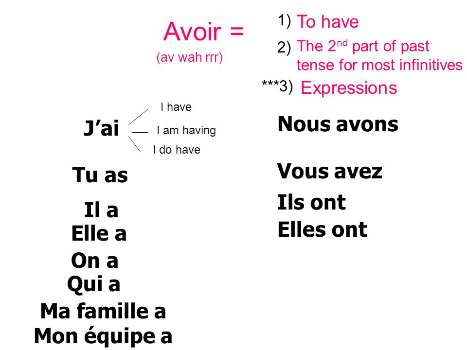 Avoir = (av wah rrr) 1) To have 2) The 2 nd part of past tense for most infinitives Tu as Jai Elles ont Ils ont Elle a Nous avons Vous avez Il a Qui a