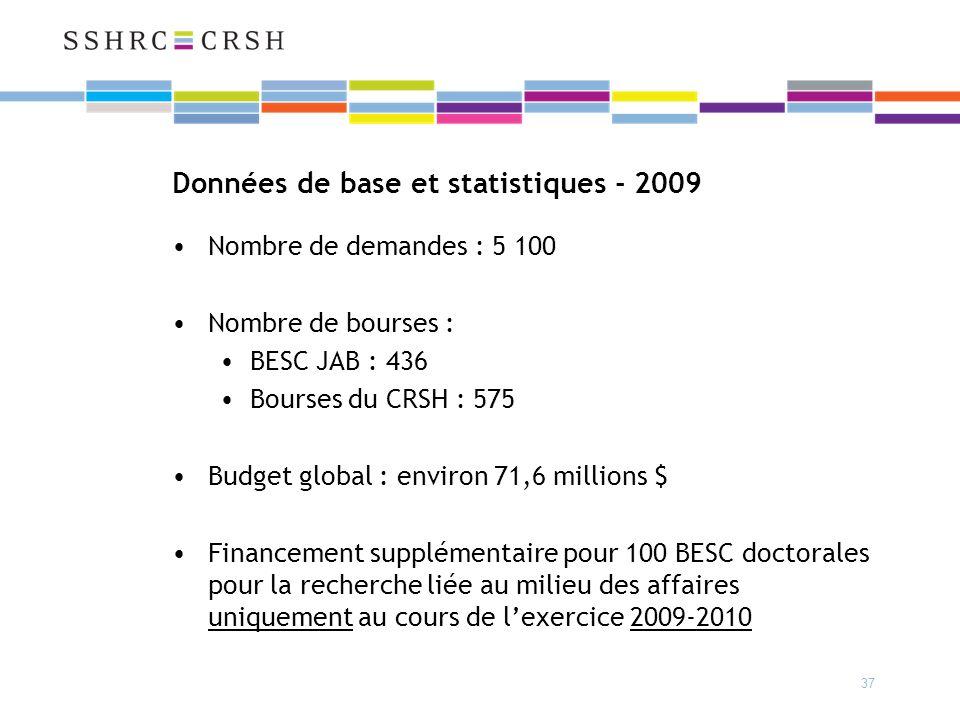37 Données de base et statistiques - 2009 Nombre de demandes : 5 100 Nombre de bourses : BESC JAB : 436 Bourses du CRSH : 575 Budget global : environ 71,6 millions $ Financement supplémentaire pour 100 BESC doctorales pour la recherche liée au milieu des affaires uniquement au cours de lexercice 2009-2010