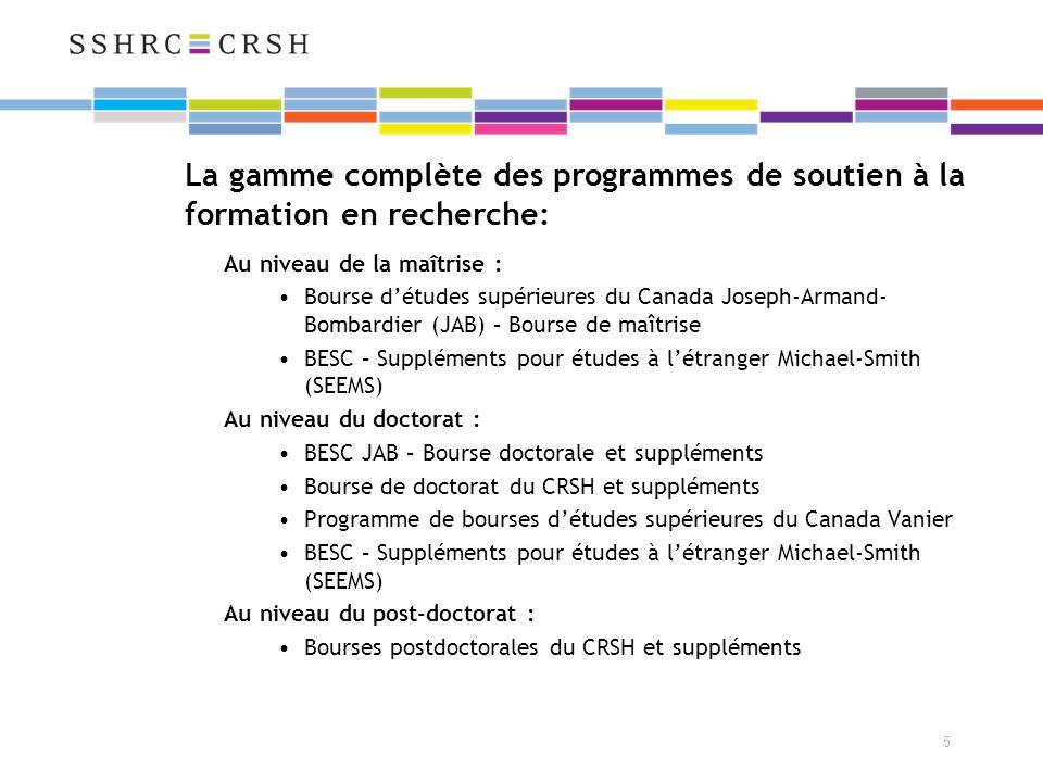 5 La gamme complète des programmes de soutien à la formation en recherche: Au niveau de la maîtrise : Bourse détudes supérieures du Canada Joseph-Armand- Bombardier (JAB) – Bourse de maîtrise BESC – Suppléments pour études à létranger Michael-Smith (SEEMS) Au niveau du doctorat : BESC JAB – Bourse doctorale et suppléments Bourse de doctorat du CRSH et suppléments Programme de bourses détudes supérieures du Canada Vanier BESC – Suppléments pour études à létranger Michael-Smith (SEEMS) Au niveau du post-doctorat : Bourses postdoctorales du CRSH et suppléments