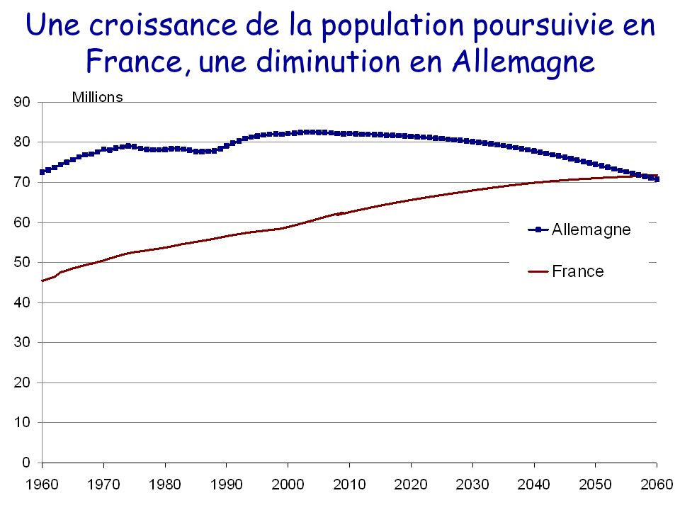 Une croissance de la population poursuivie en France, une diminution en Allemagne