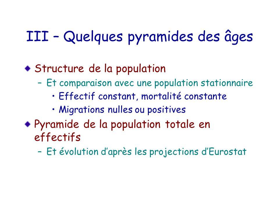III – Quelques pyramides des âges Structure de la population –Et comparaison avec une population stationnaire Effectif constant, mortalité constante M