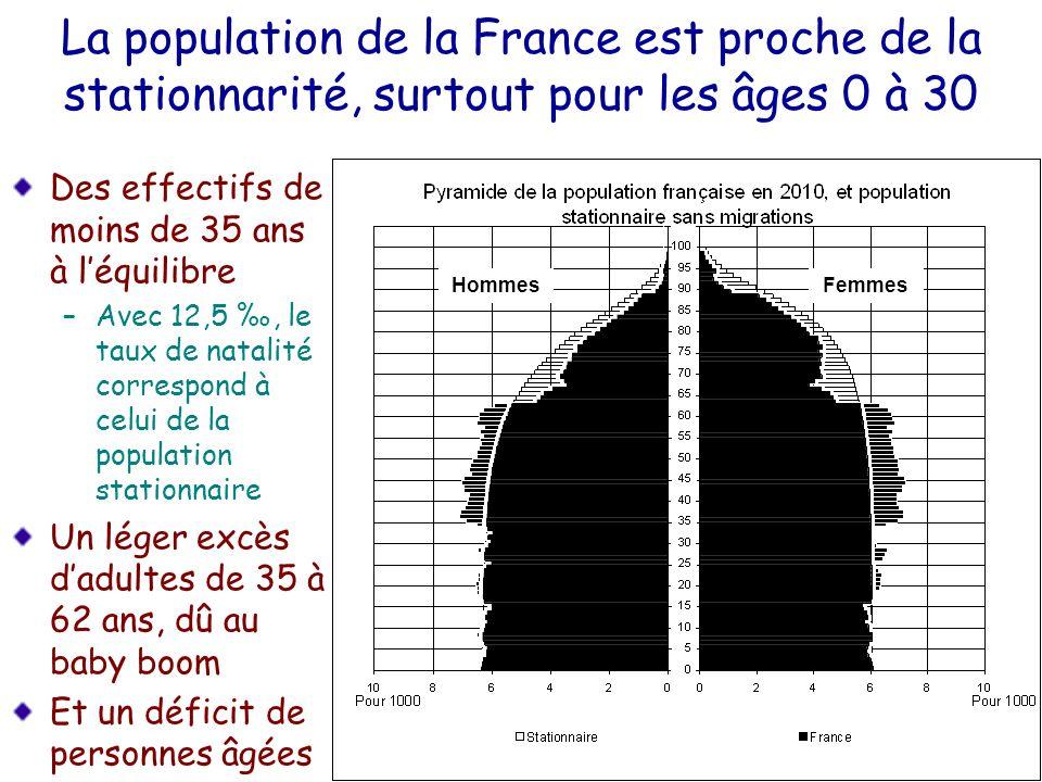 La population de la France est proche de la stationnarité, surtout pour les âges 0 à 30 Des effectifs de moins de 35 ans à léquilibre –Avec 12,5, le t