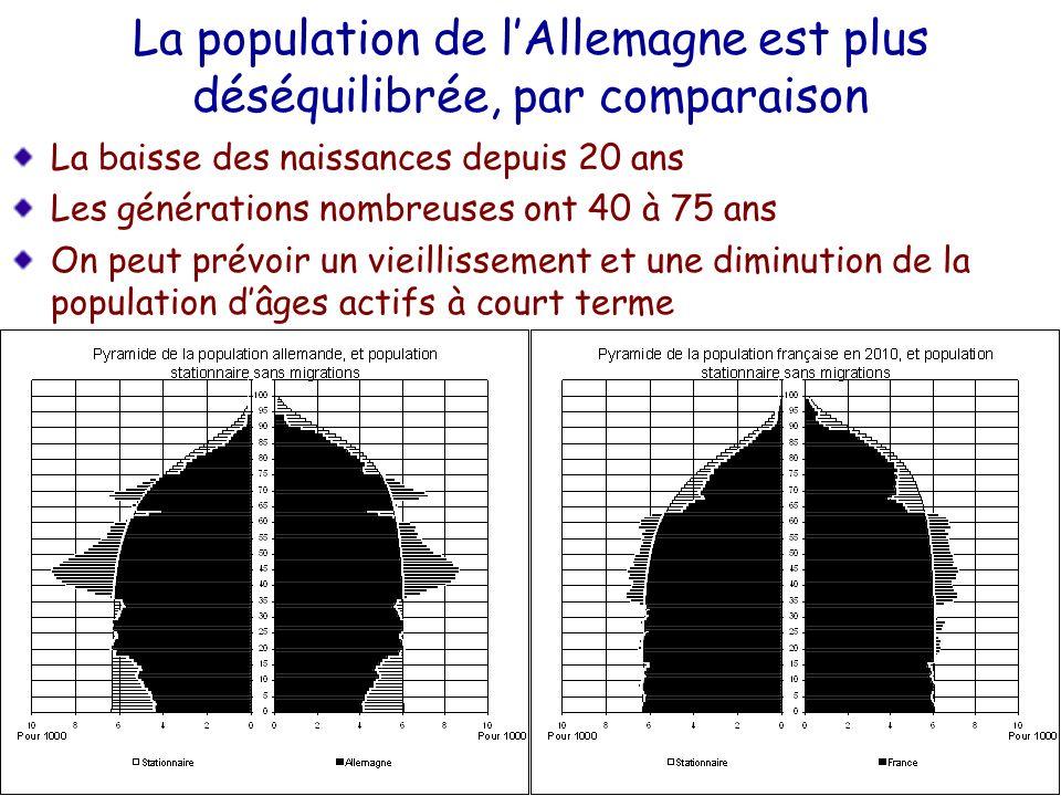 La population de lAllemagne est plus déséquilibrée, par comparaison La baisse des naissances depuis 20 ans Les générations nombreuses ont 40 à 75 ans