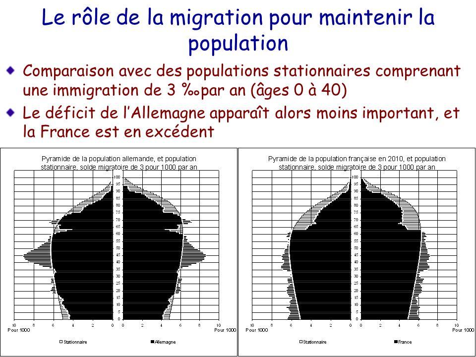 Le rôle de la migration pour maintenir la population Comparaison avec des populations stationnaires comprenant une immigration de 3 par an (âges 0 à 4