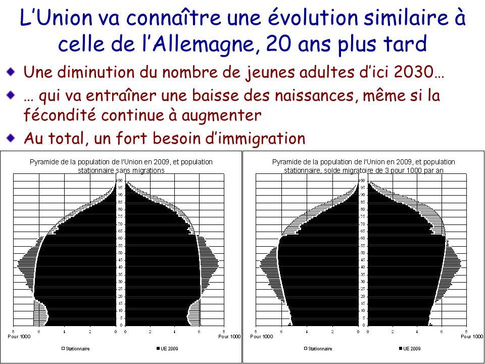 LUnion va connaître une évolution similaire à celle de lAllemagne, 20 ans plus tard Une diminution du nombre de jeunes adultes dici 2030… … qui va ent