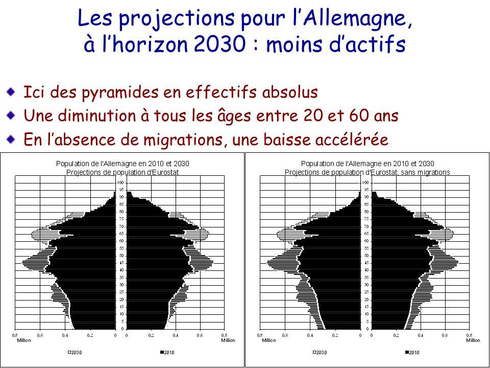 Les projections pour lAllemagne, à lhorizon 2030 : moins dactifs Ici des pyramides en effectifs absolus Une diminution à tous les âges entre 20 et 60
