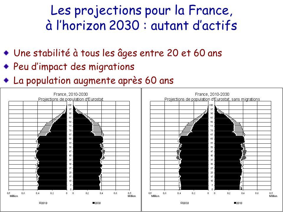 Les projections pour la France, à lhorizon 2030 : autant dactifs Une stabilité à tous les âges entre 20 et 60 ans Peu dimpact des migrations La popula