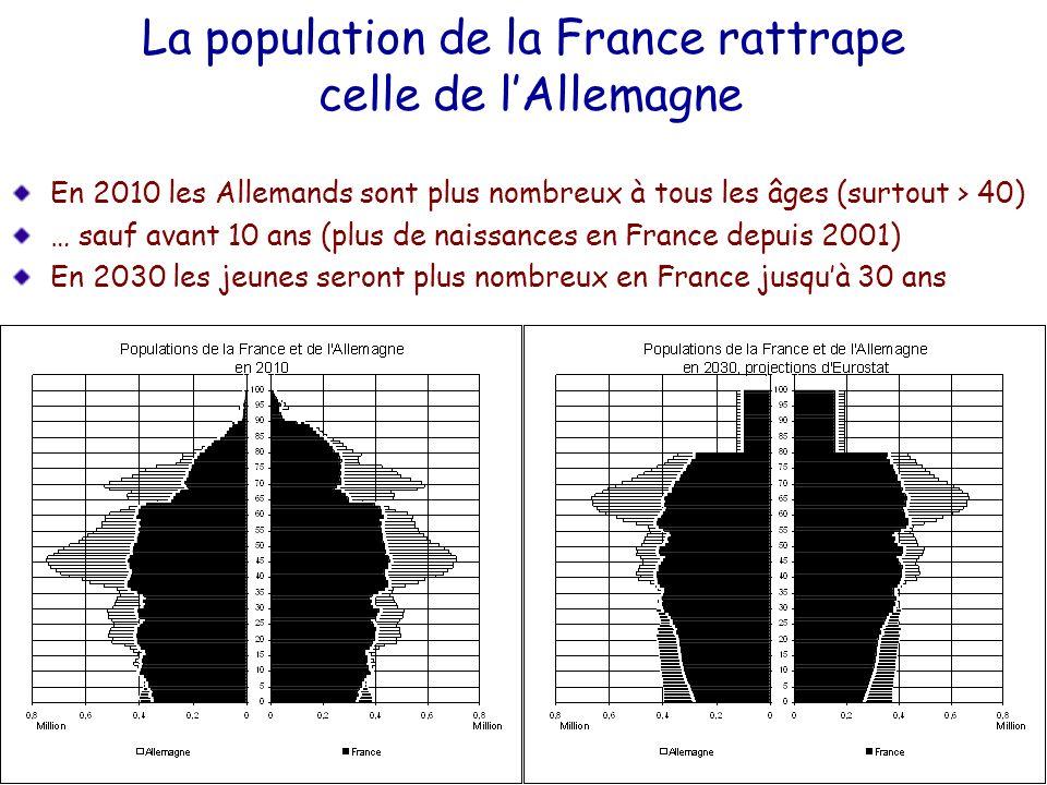 La population de la France rattrape celle de lAllemagne En 2010 les Allemands sont plus nombreux à tous les âges (surtout > 40) … sauf avant 10 ans (p